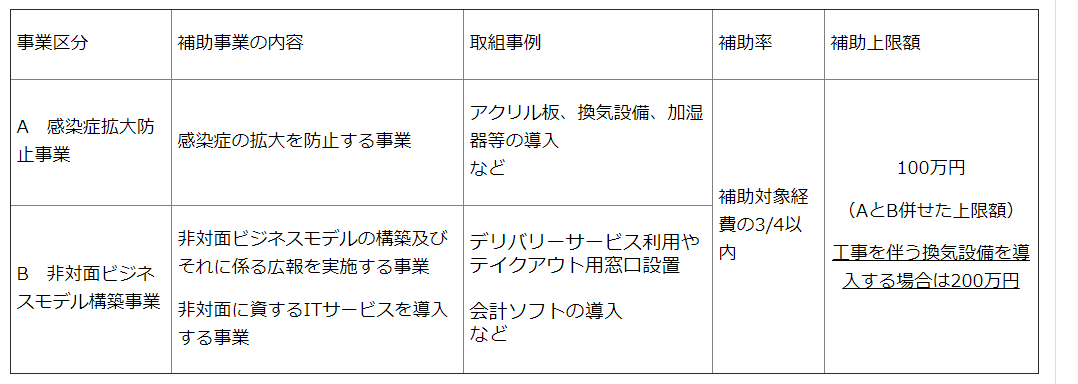 神奈川県中小企業・小規模企業再起促進事業費補助金
