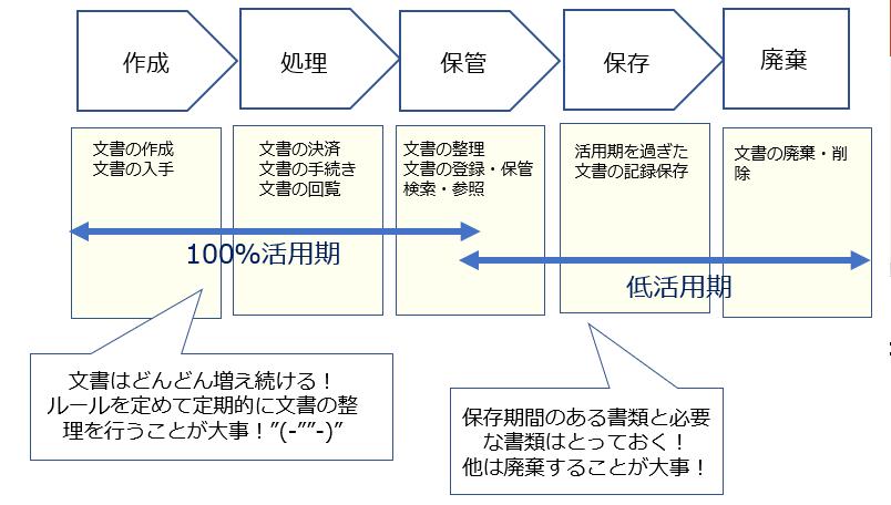 文書のライフサイクル