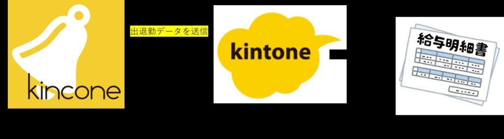 kintone kincone 連携