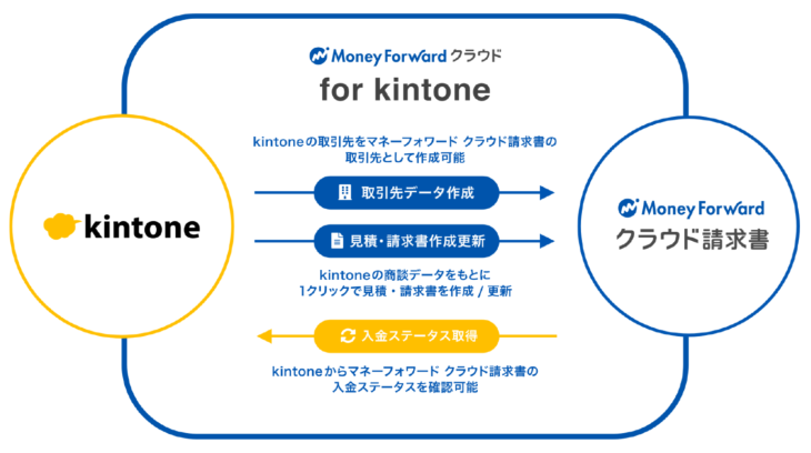 マネーフォワード for kintone